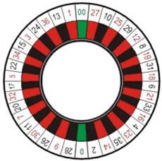 roulette chances