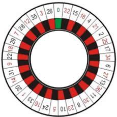 la roulette anglaise